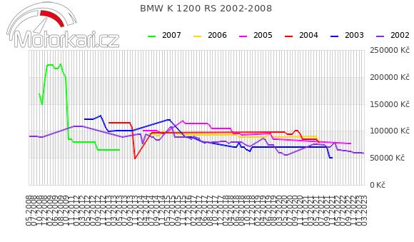 BMW K 1200 RS 2002-2008
