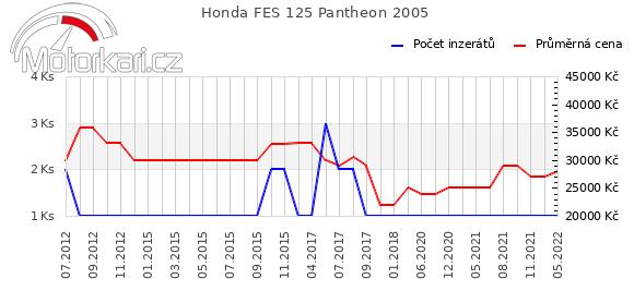 Honda FES 125 Pantheon 2005