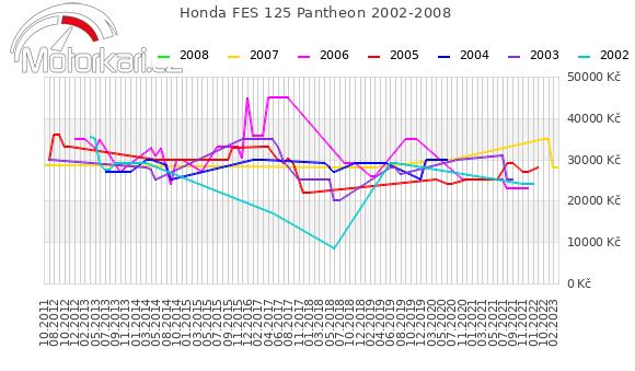 Honda FES 125 Pantheon 2002-2008