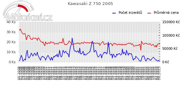 Kawasaki Z 750 2005