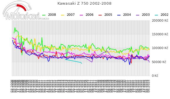 Kawasaki Z 750 2002-2008