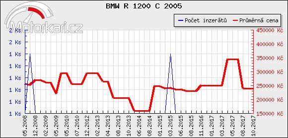 BMW R 1200 C 2005
