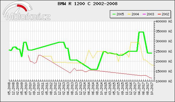 BMW R 1200 C 2002-2008