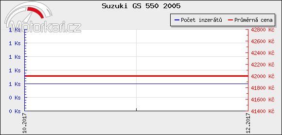Suzuki GS 550 2005