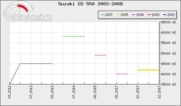 Suzuki GS 550 2002-2008