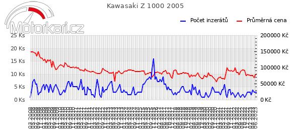Kawasaki Z 1000 2005