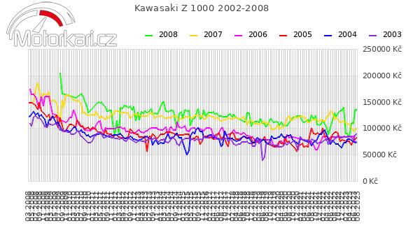 Kawasaki Z 1000 2002-2008