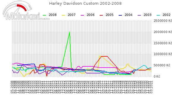 Harley Davidson Custom 2002-2008