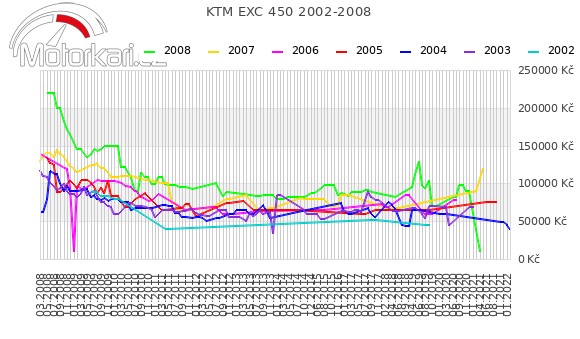 KTM EXC 450 2002-2008