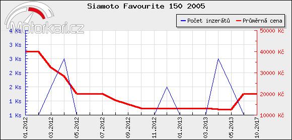 Siamoto Favourite 150 2005