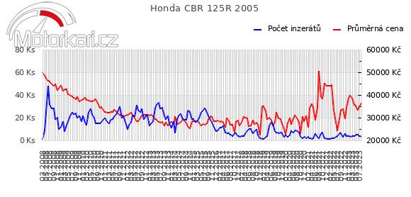 Honda CBR 125R 2005