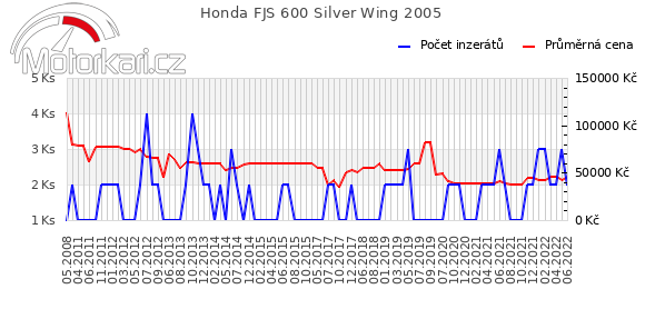 Honda FJS 600 Silver Wing 2005