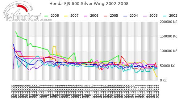 Honda FJS 600 Silver Wing 2002-2008