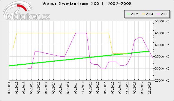 Vespa Granturismo 200 L 2002-2008