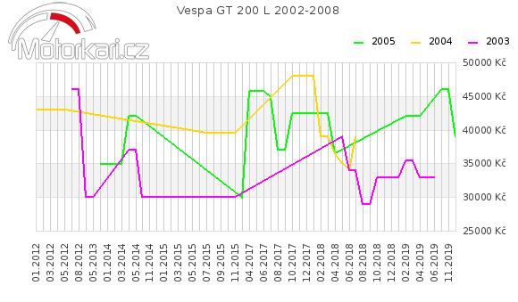 Vespa GT 200 L 2002-2008