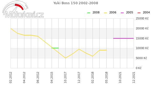 Yuki Boss 150 2002-2008