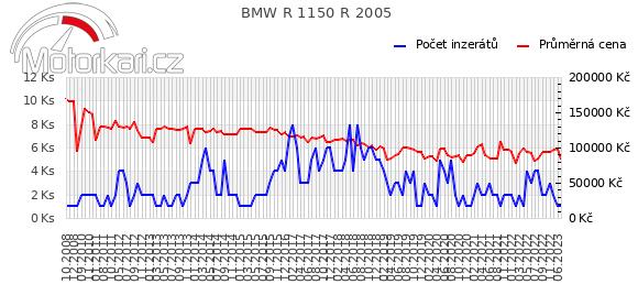 BMW R 1150 R 2005