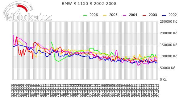 BMW R 1150 R 2002-2008