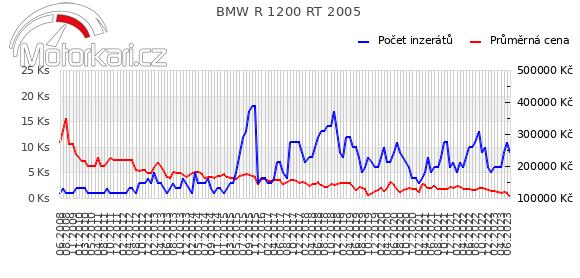 BMW R 1200 RT 2005