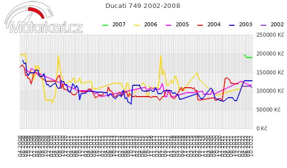 Ducati 749 2002-2008