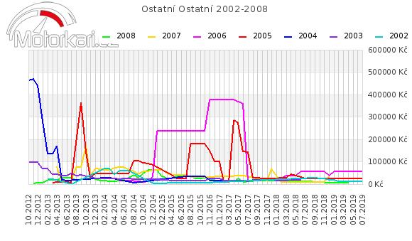 Ostatní Ostatní 2002-2008