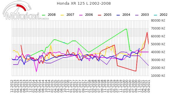 Honda XR 125 L 2002-2008