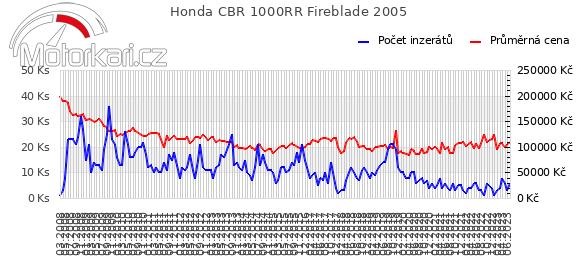 Honda CBR 1000RR Fireblade 2005