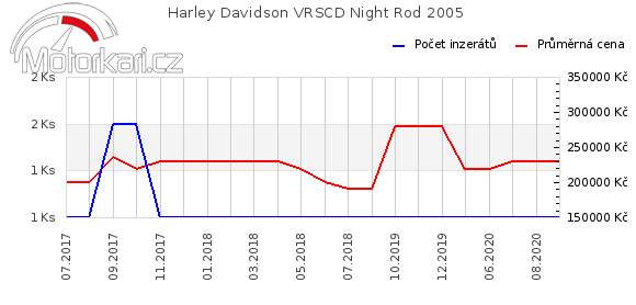 Harley Davidson VRSCD Night Rod 2005