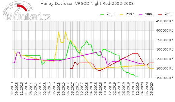 Harley Davidson VRSCD Night Rod 2002-2008