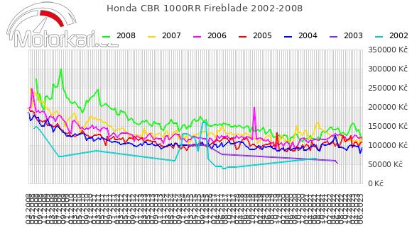 Honda CBR 1000RR Fireblade 2002-2008