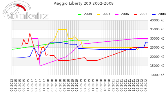 Piaggio Liberty 200 2002-2008
