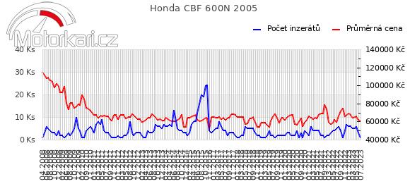 Honda CBF 600N 2005