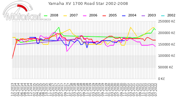 Yamaha XV 1700 Road Star 2002-2008