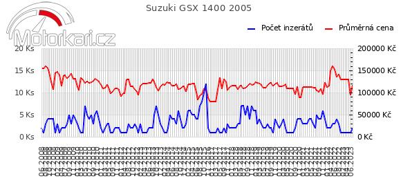 Suzuki GSX 1400 2005