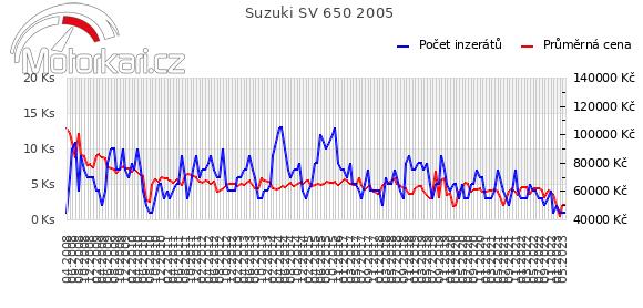 Suzuki SV 650 2005