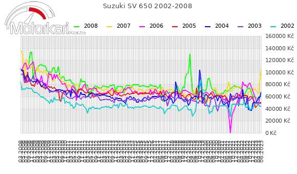 Suzuki SV 650 2002-2008