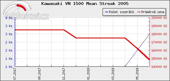 Kawasaki VN 1500 Mean Streak 2005