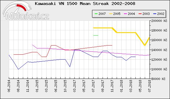 Kawasaki VN 1500 Mean Streak 2002-2008