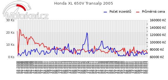 Honda XL 650V Transalp 2005