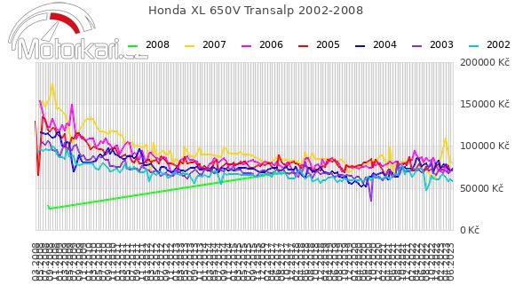 Honda XL 650V Transalp 2002-2008