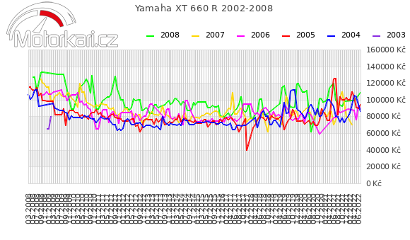 Yamaha XT 660 R 2002-2008