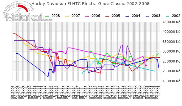 Harley Davidson FLHTC Electra Glide Classic 2002-2008