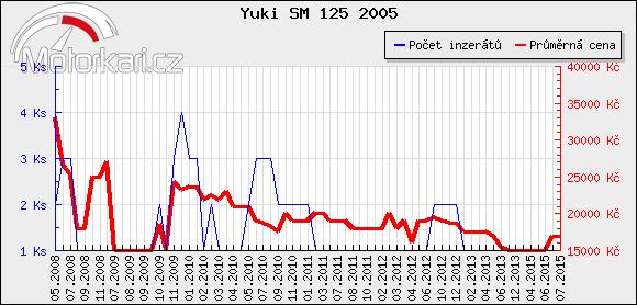 Yuki SM 125 2005