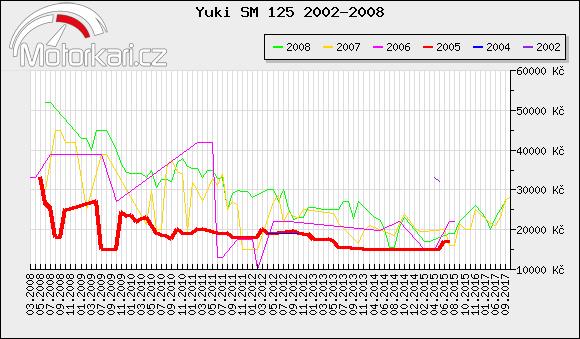 Yuki SM 125 2002-2008