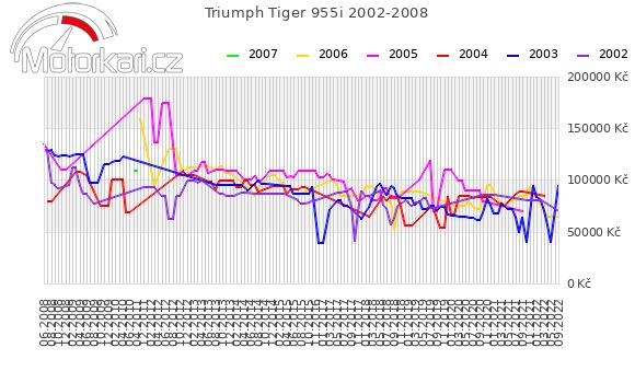 Triumph Tiger 955i 2002-2008
