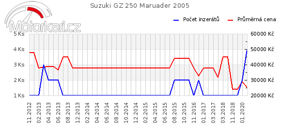 Suzuki GZ 250 2005