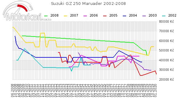 Suzuki GZ 250 2002-2008