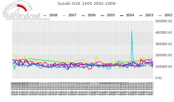 Suzuki GSX 1400 2002-2008