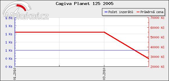 Cagiva Planet 125 2005