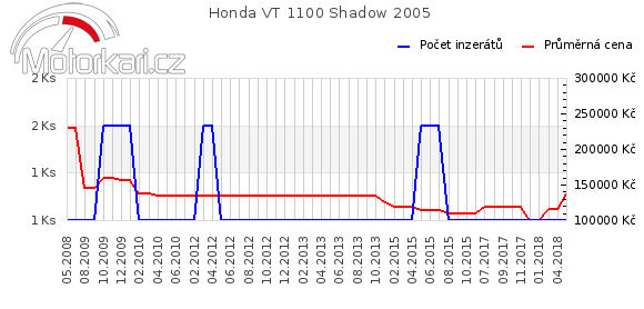 Honda VT 1100 Shadow 2005